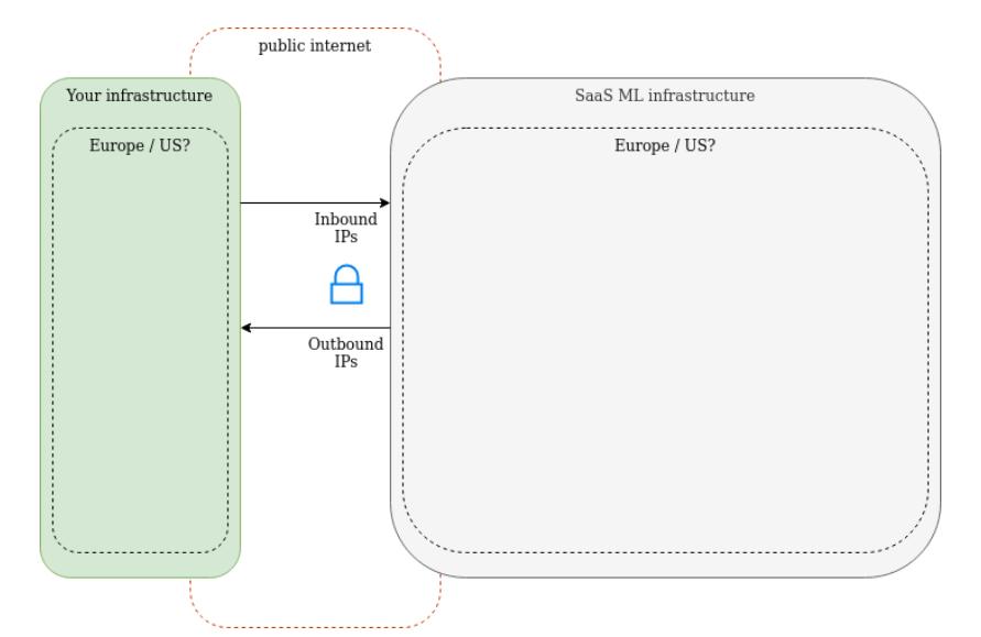Figure 1: SaaS ML infrastructure