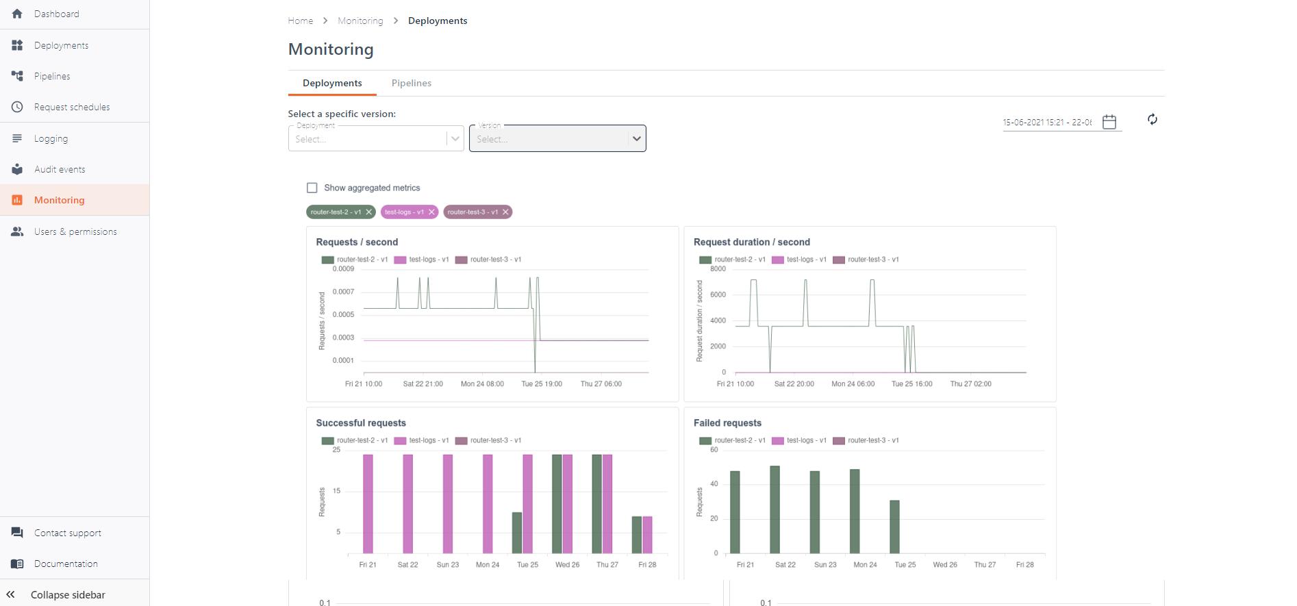UbiOps: monitoring
