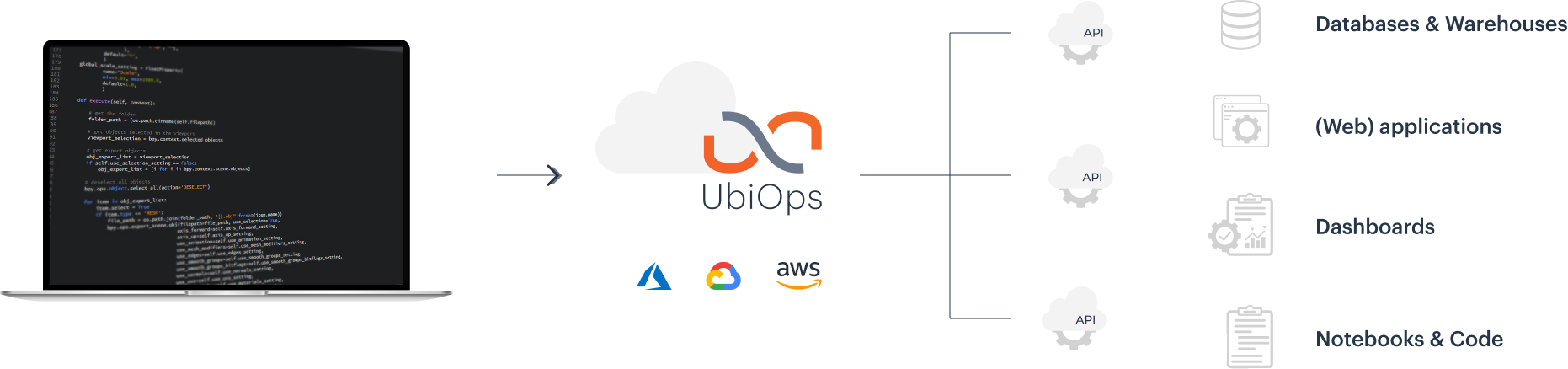 UbiOps enables you to go quickly and easy from code to live application.